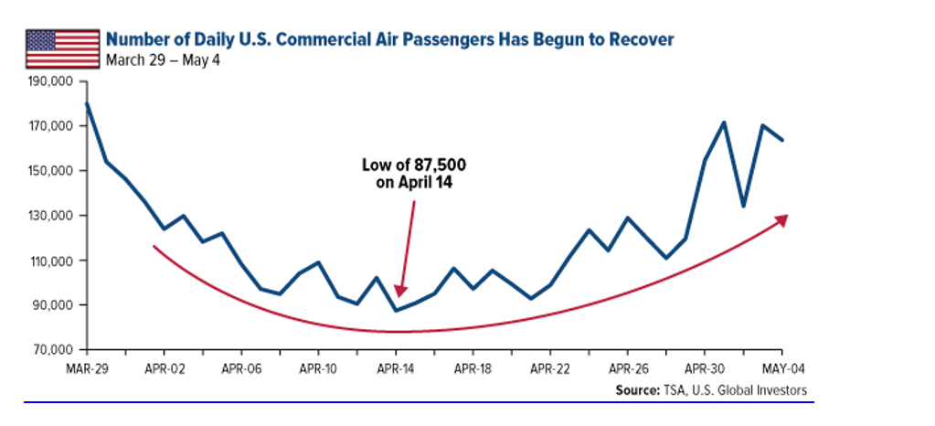 Number Of Daily US Commercial Air Passengers