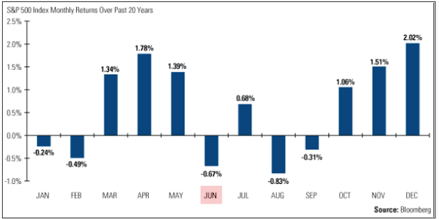 S&P 500 Seasonality