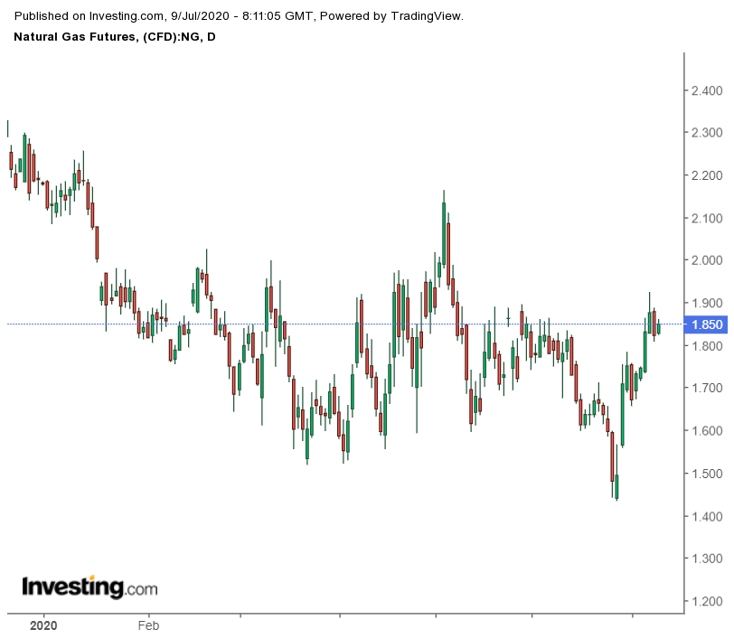 Daily Natural Gas Futures