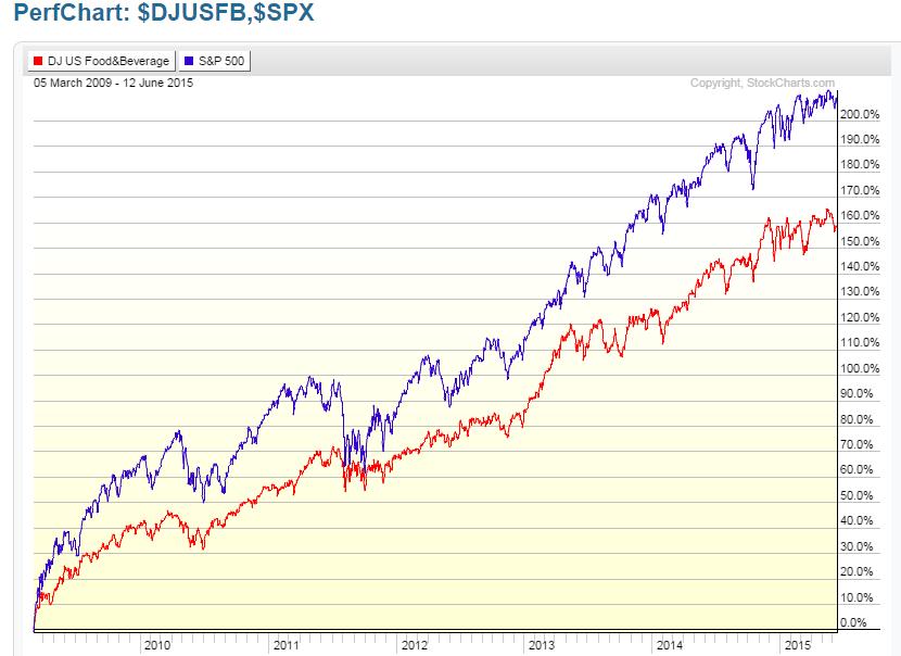 DJUSFB vs SPX Percentage Gained: 2009-2015