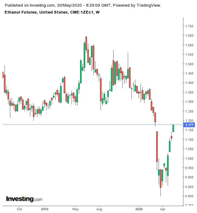 Ethanol Futures Weekly Chart