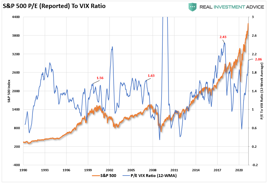 S&P 500-P/E To VIX Ratio