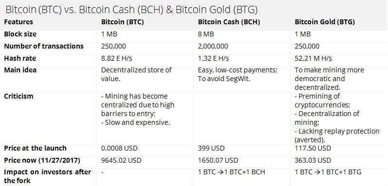 Bitcoin in comparison to Bitcoin Cash & Bitcoin Gold