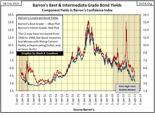 A Look At Bond Yields 1934 To 2015 | Investing com
