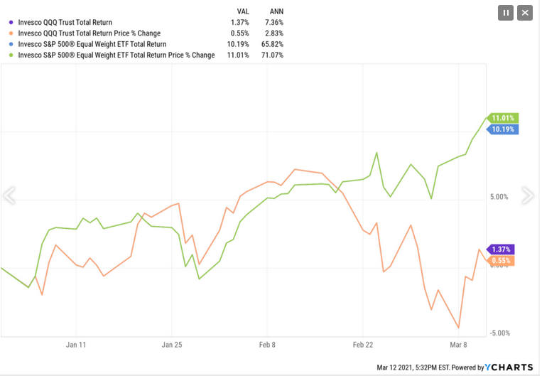 QQQ-S&P 500 Total Return Chart