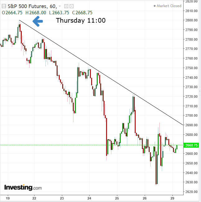 SPX Futures Hourly Chart