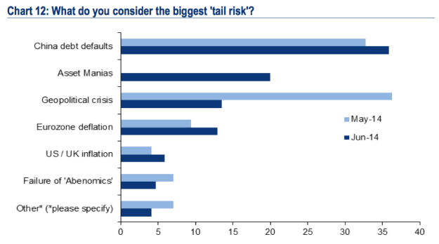 Merrill Lynch Manager Survey: Biggest Tail Risk