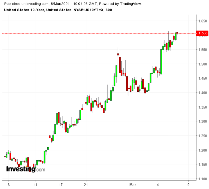 UST 10Y 300-Minute Chart