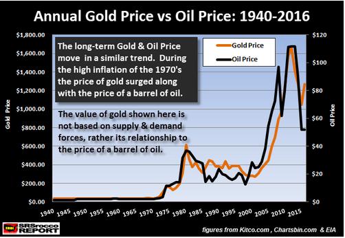 Annual Gold Price vs Oil Price 1940 2016