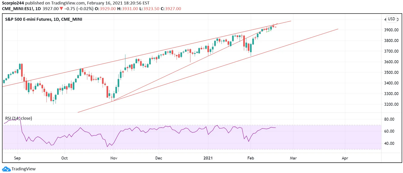 S&P 500 E-mini Futures Daily Chart