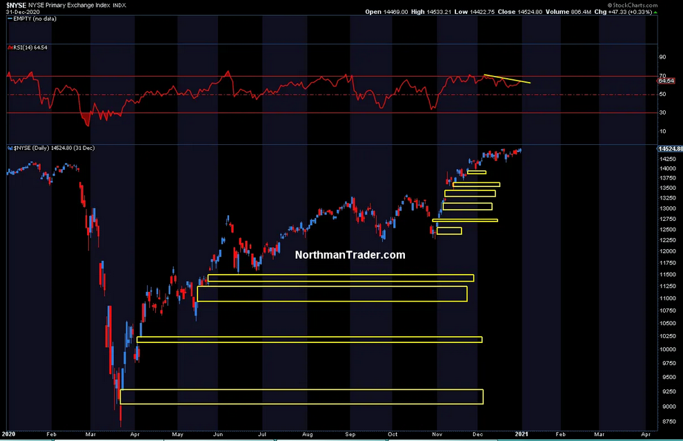 NYSE Index Daily Chart