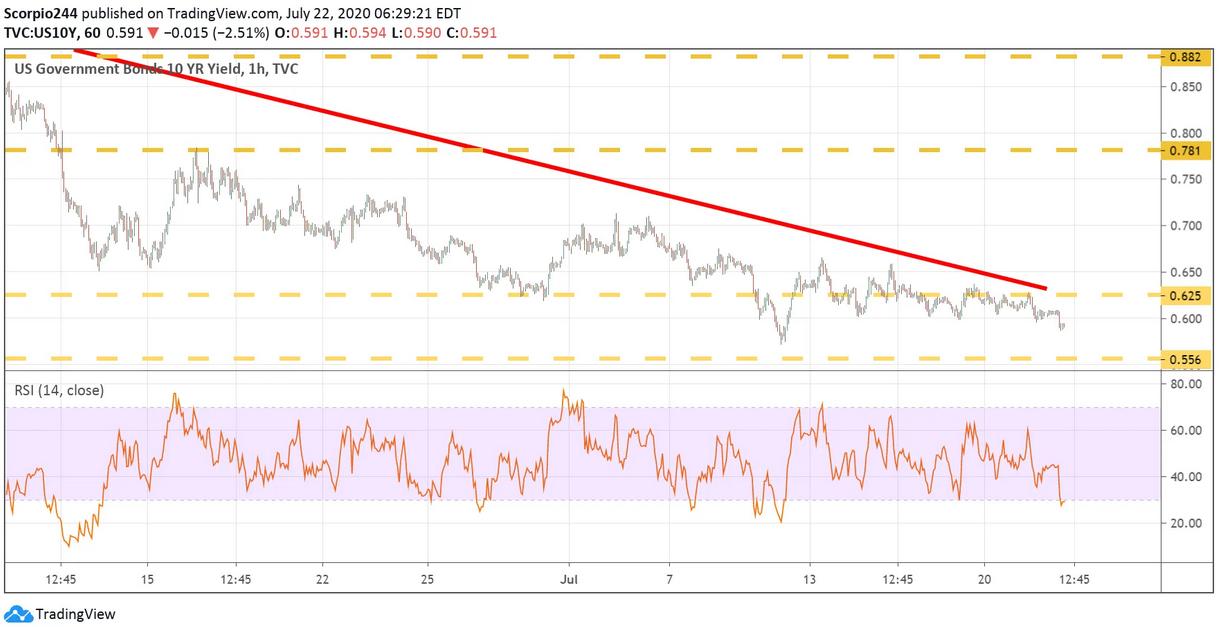 US Govt Bonds 10 Yr Yield Chart