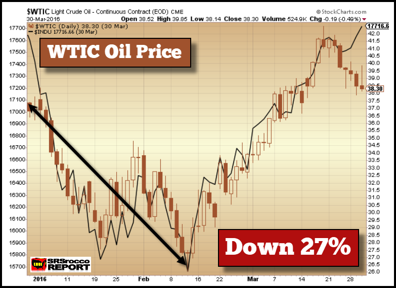 U.S. Crude Oil
