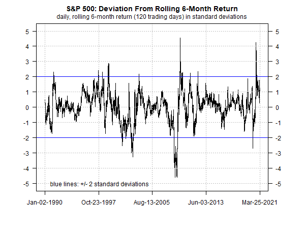 S&P 500 Deviation From 6-Month Return Chart
