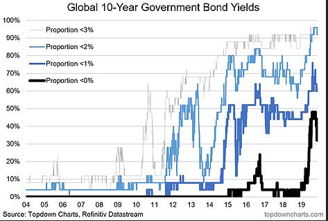 Global 10 Yr Govt Bond Yields
