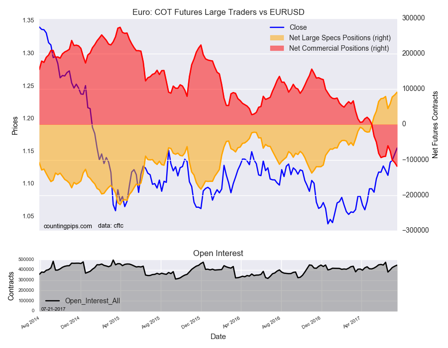 Euro : COT Futures Large Traders Vs EUR/USD