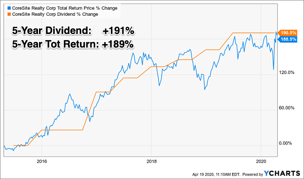 COR Price Dividend Chart