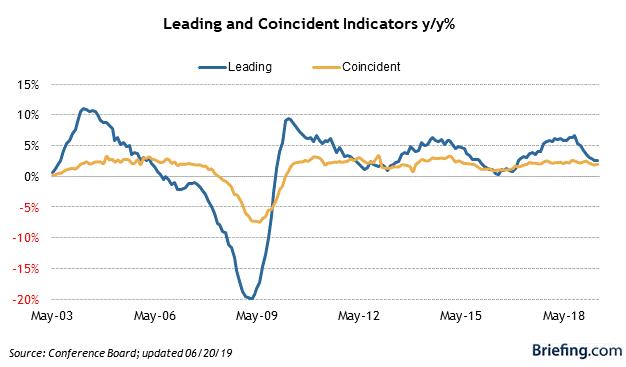 Leading & Coincident Indicators y/y%