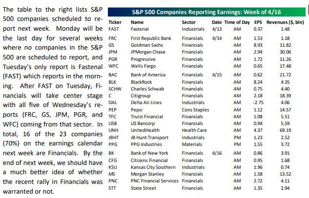 S&P 500 Earnings Report Week Of 04-12-2021