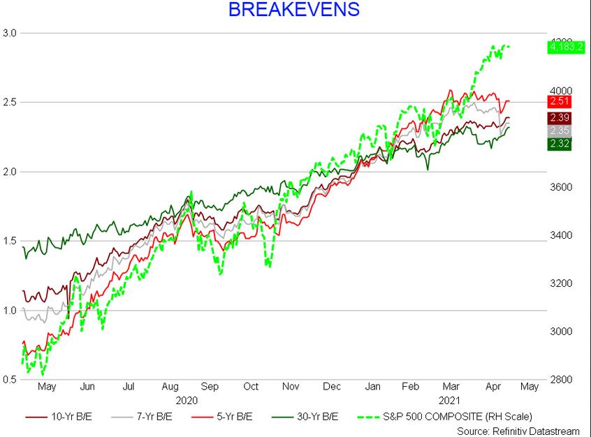 Breakevens Chart