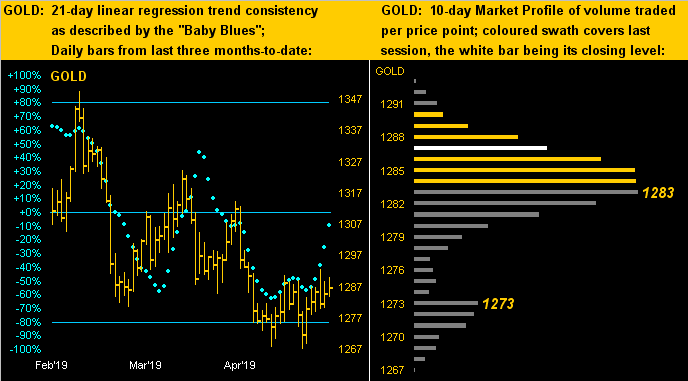 Gold 21 Day & 10 Day Market