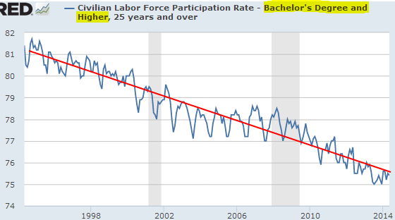 Labor Force Participation - 25+ y.o., Bachelors Degree and Higher
