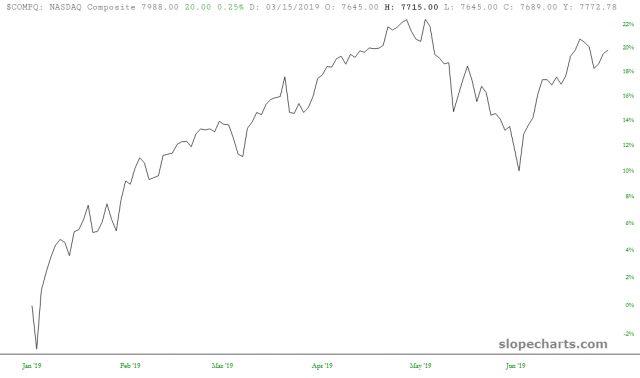 NASDAQ Composite 20%