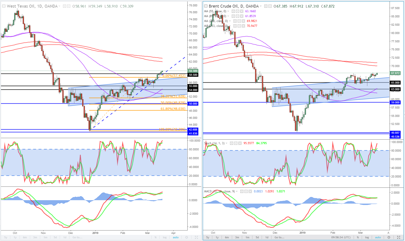 Oil (WTI and Brent) Daily Chart