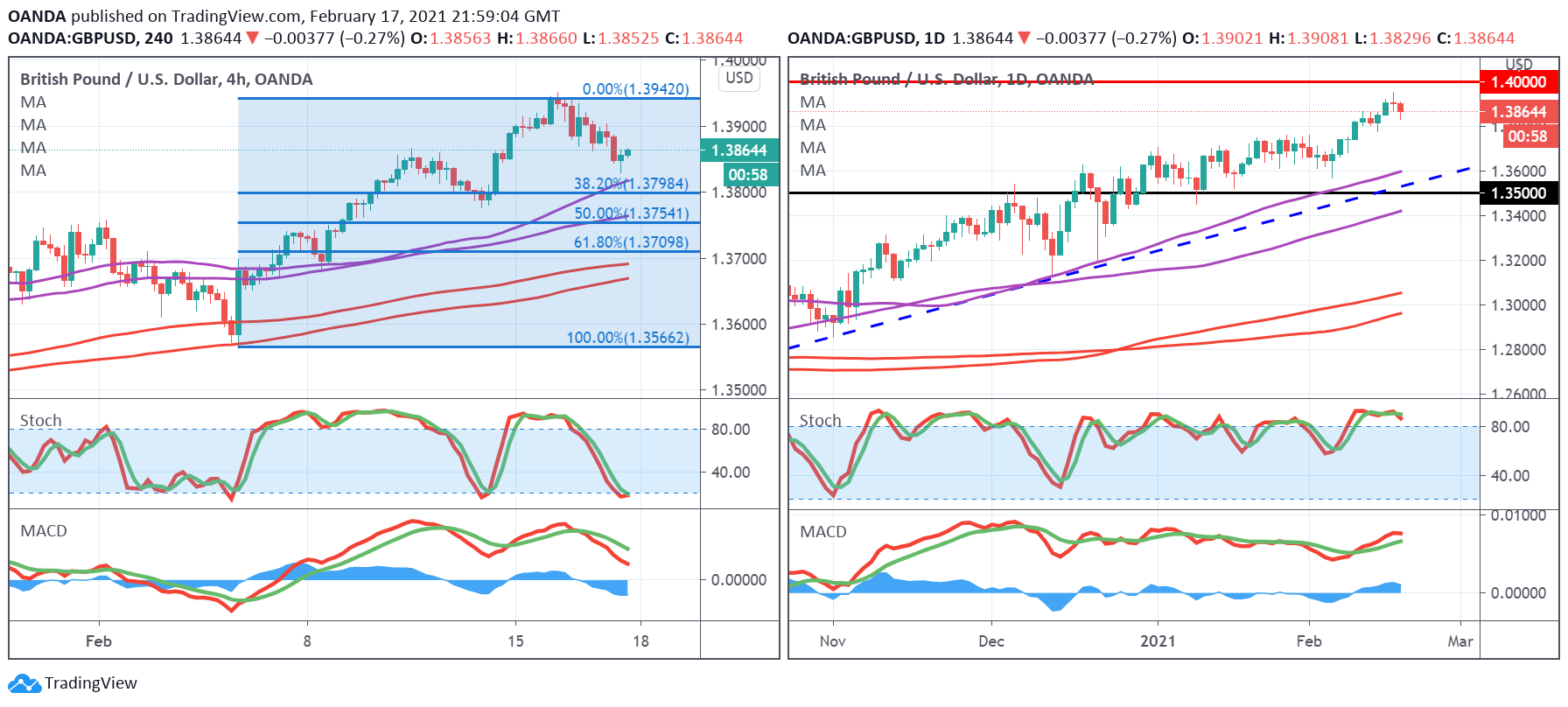 GBP/USD Daily And 240-Minute Chart