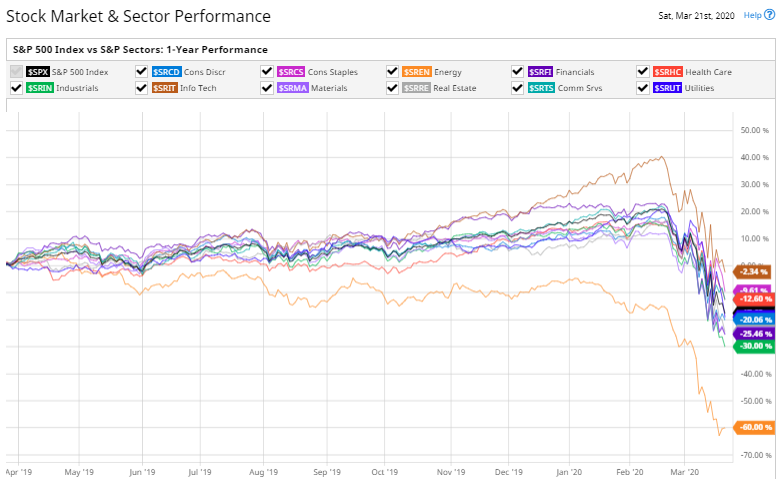Stock Market & Sector Performance