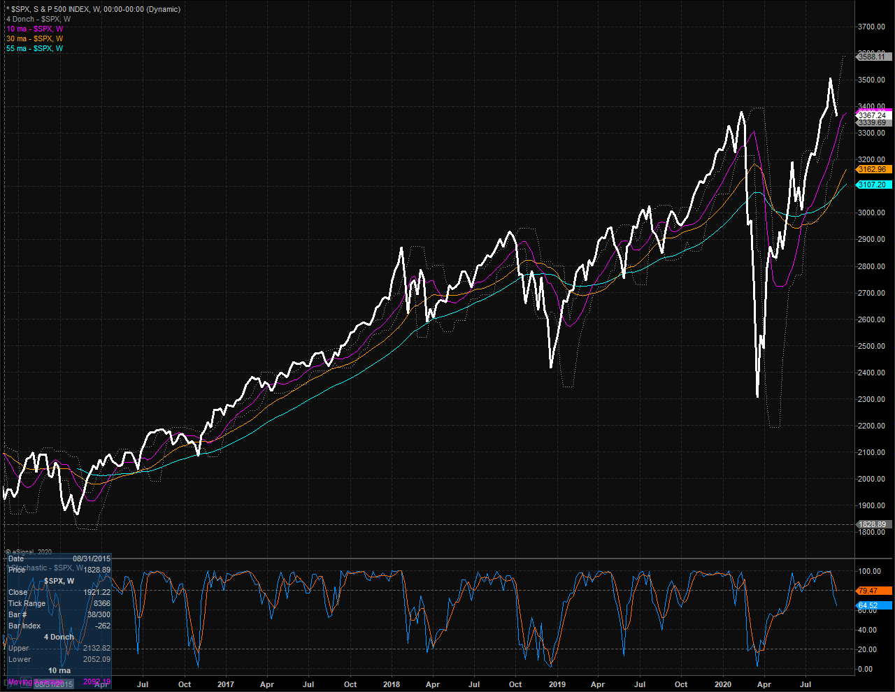 S&P 00 Weekly Chart.