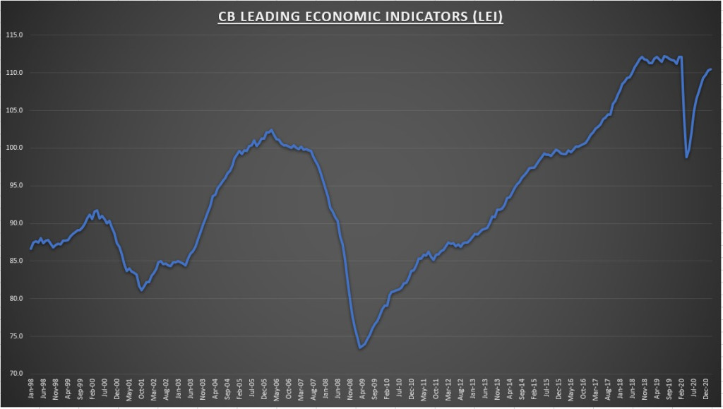 CB Leading Economic Indicators