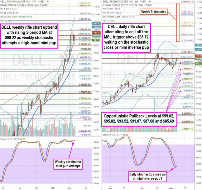 Dell Technoligies Stock Chart