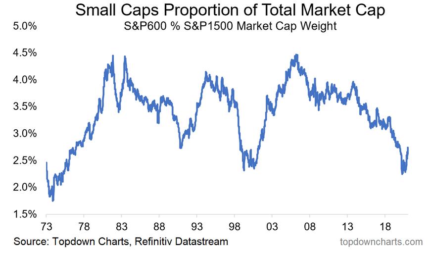Small Caps Proportion Of Total Market Cap