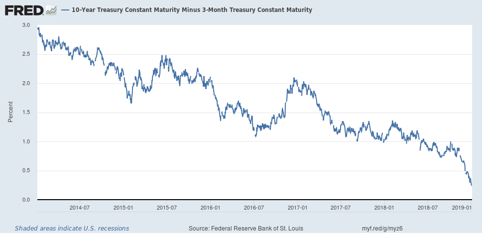 Yield Curve 2013-2019