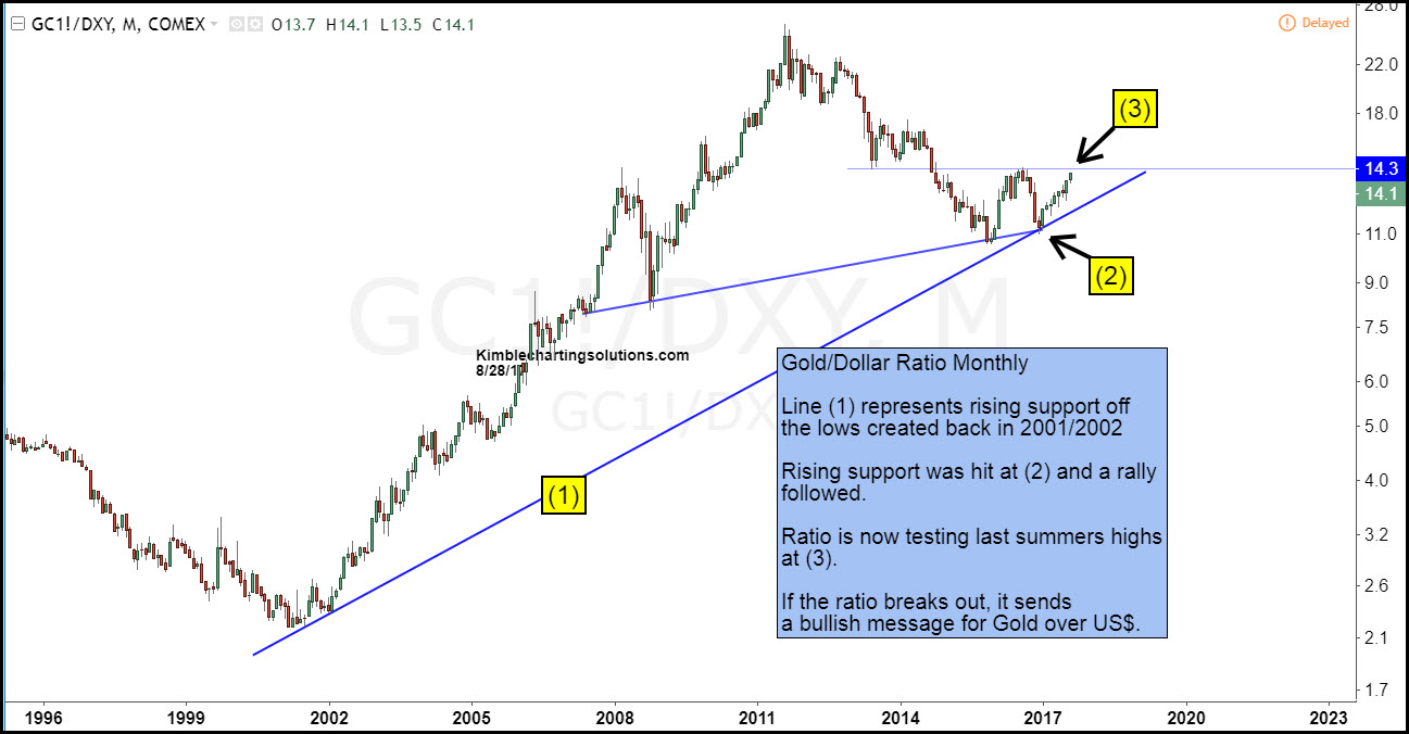 Monthly Gold Dollar Ratio