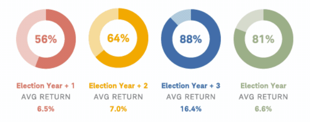 Election Cycle Returns
