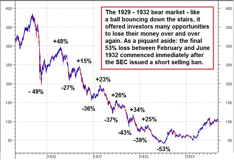 The 1929-1932 Bear Market