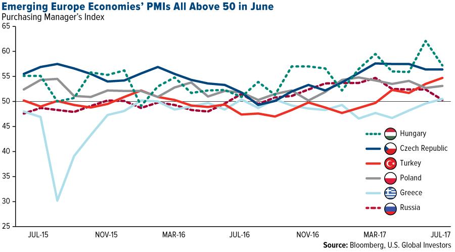 Europe's EM PMIs