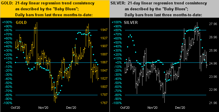 Gold & Silver Dots Chart