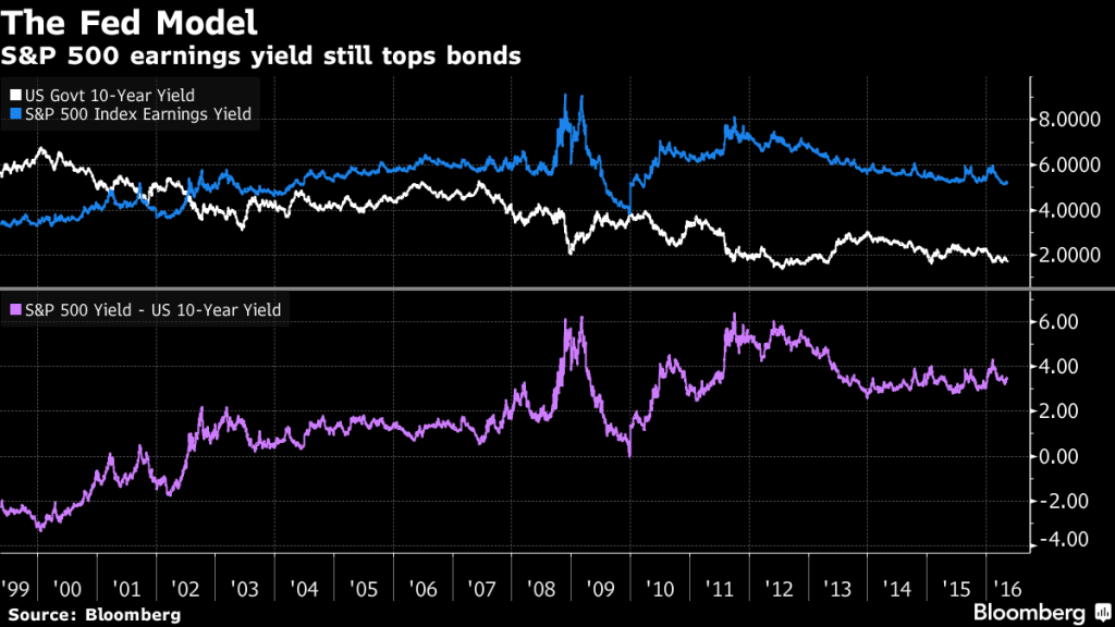 S&P 500 Earnings Yield Still Tops Bonds 1999-2016