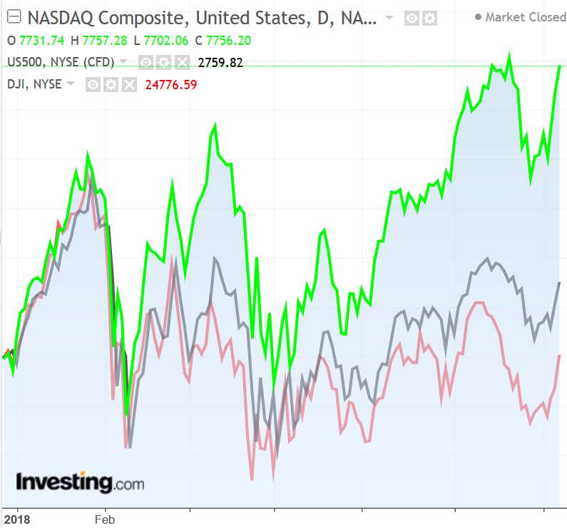 CHART: Nasdaq vs S&P 500 vs Dow 2018 performance