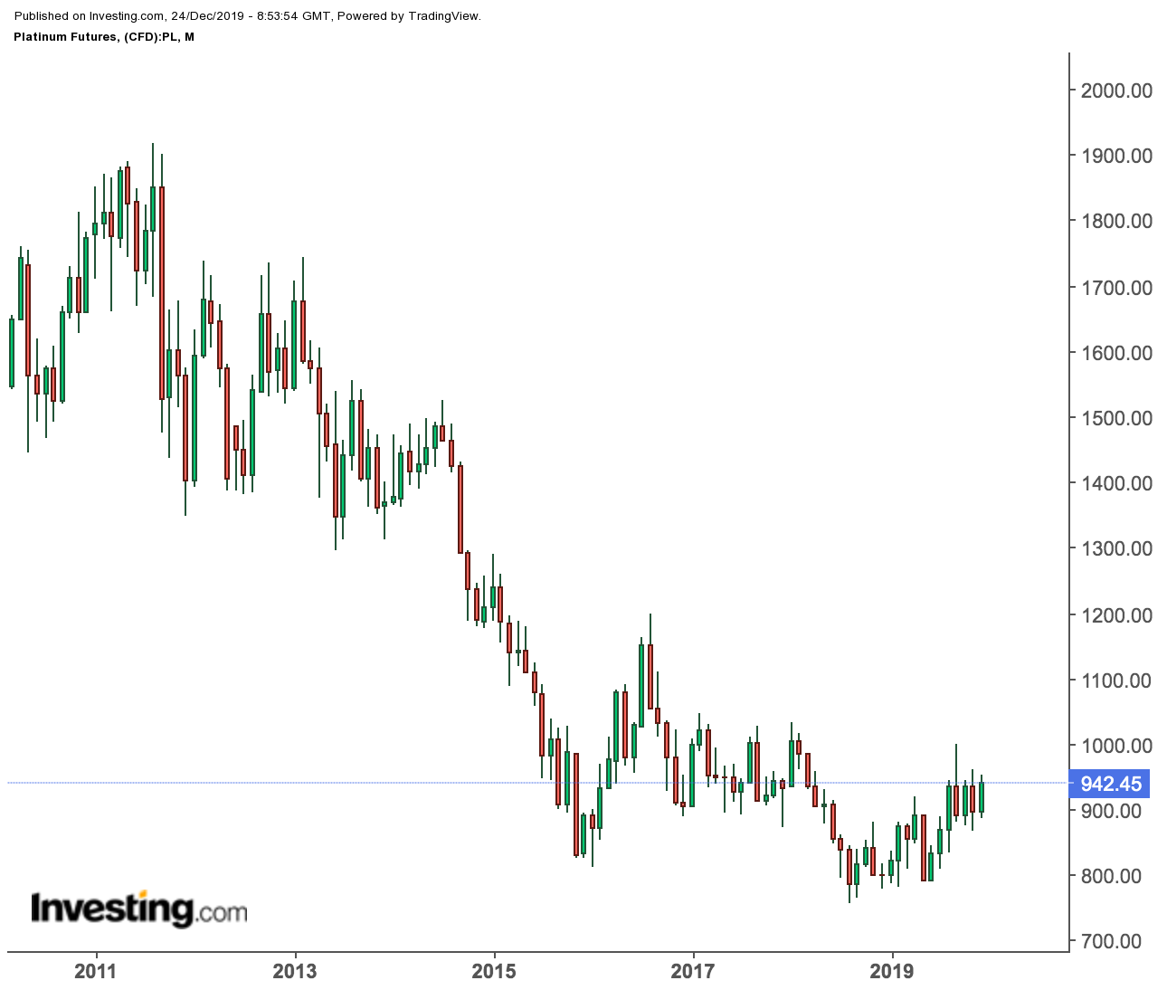 Platinum Futures Monthly Chart