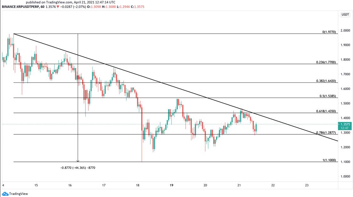 XRP/USD 60-Min Chart