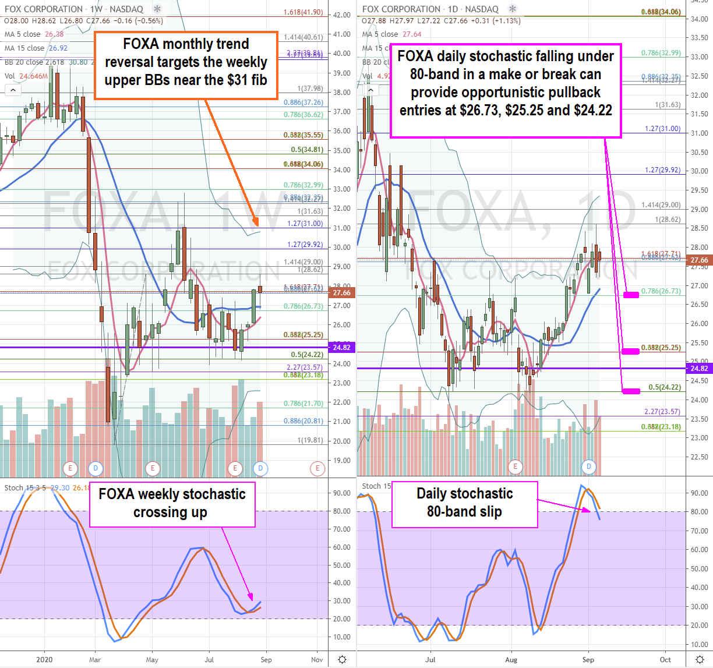 Fox Corp Weekly Stock Chart