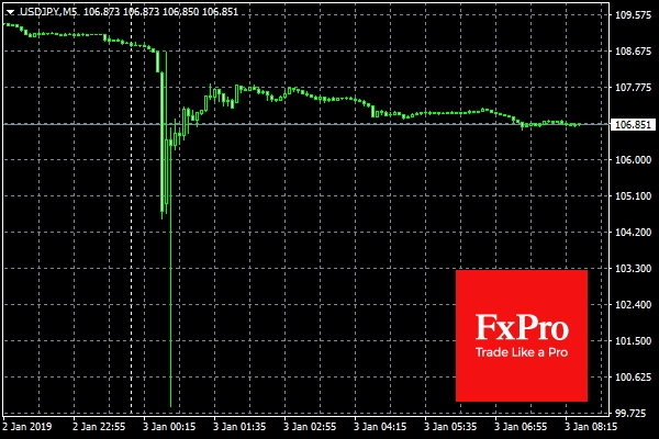 Flash Crash For USD JPY And AUD On Thinned Market