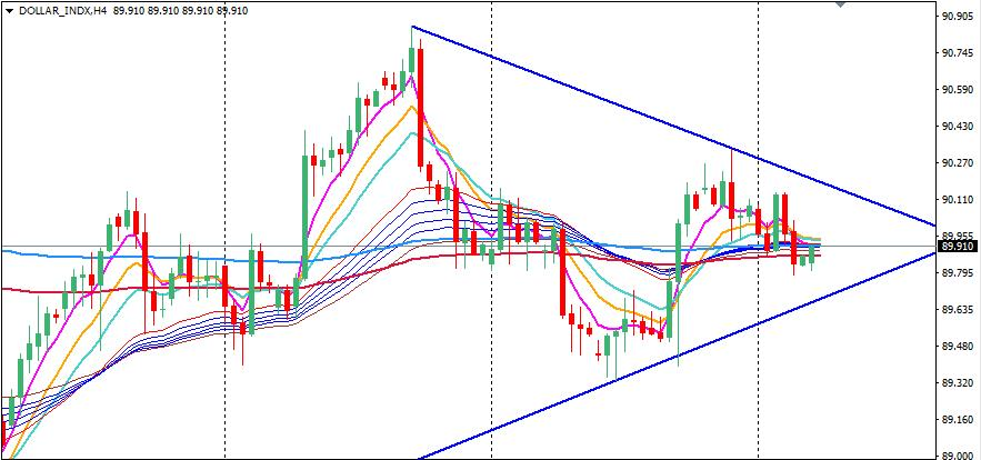 DXY H4 Chart