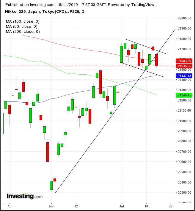 Nikkei 225 Daily Chart
