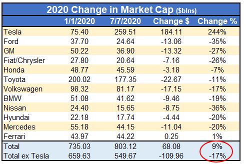 2020 Change In Market Cap