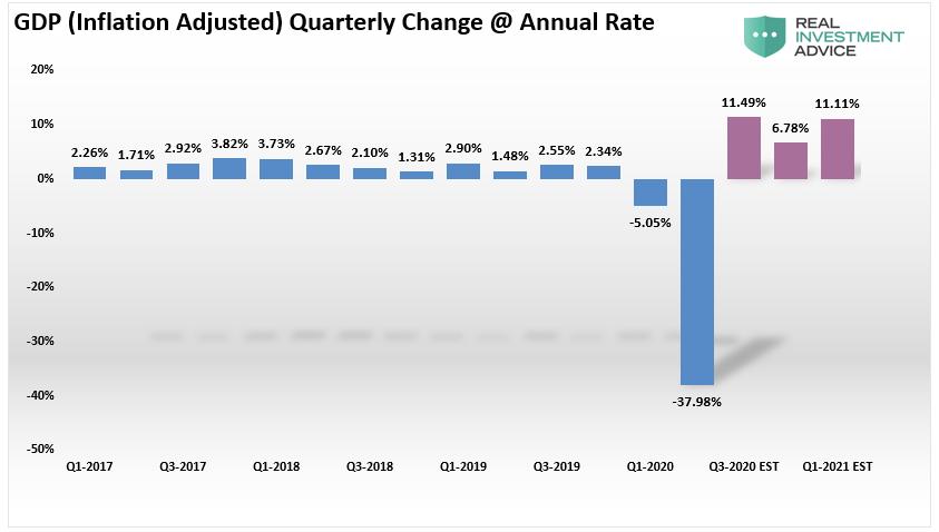 GDP-Quarterly Change Chart